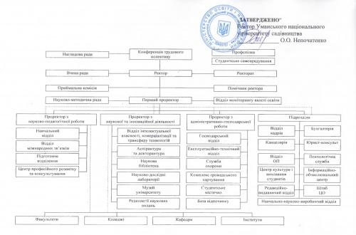 Структура Уманського НУС